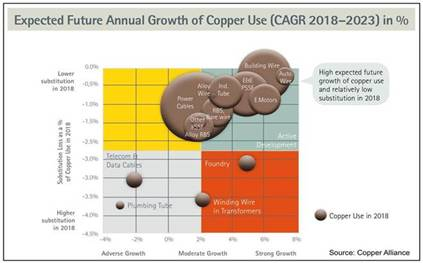 Expeccted future annual growrth of copper use